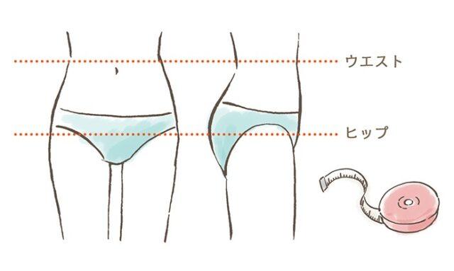 ヒップとウエストをメジャーで測るときの図