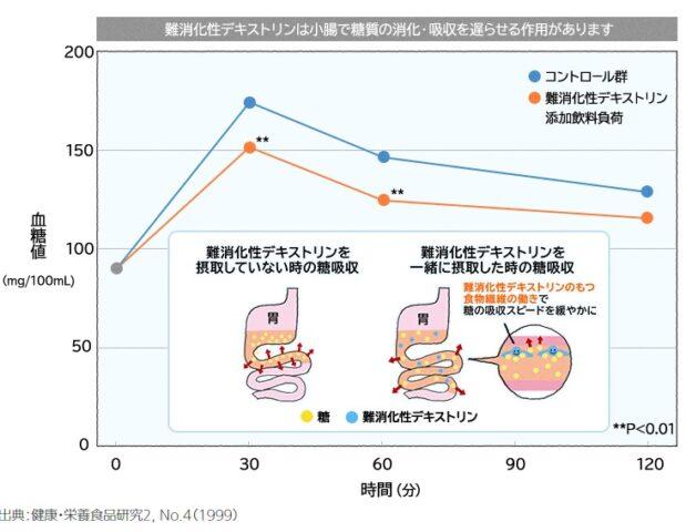 難消化性デキストリンの血糖値上昇を抑える効果があるグラフ